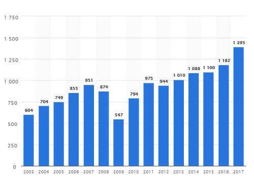 آمار خرید لیفتراک